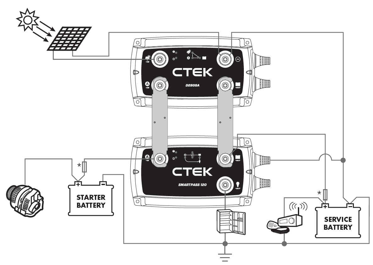 Sistem de incarcare complex(CTEK D250SA + CTEK SMARTPASS 120) cu cuplare la alternator, panou SOLAR si consumatori in paralel