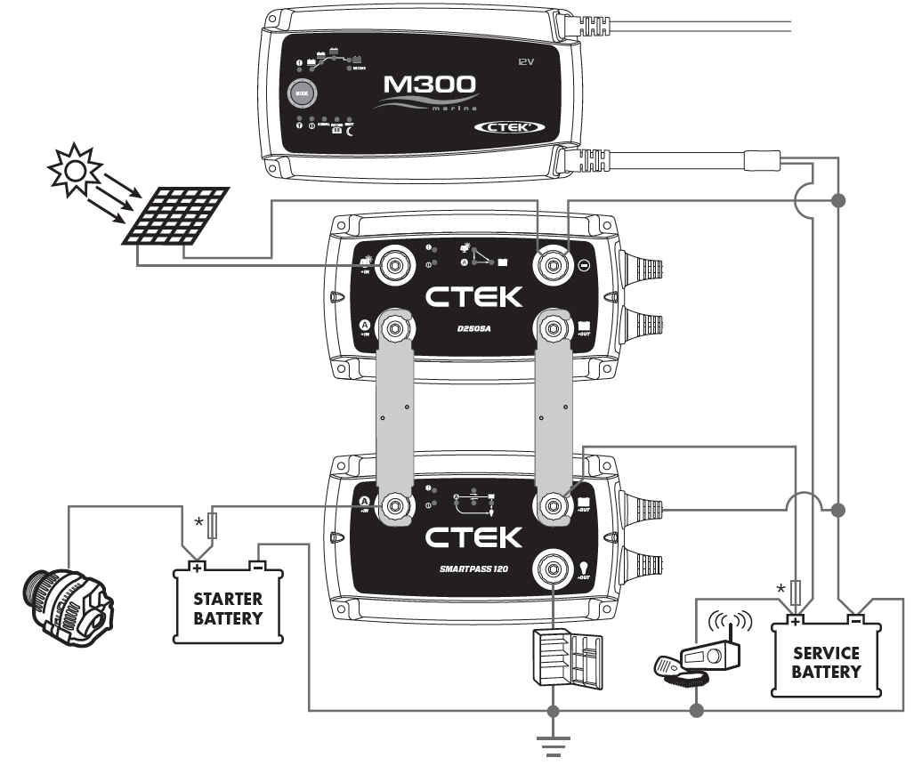 Sistem de incarcare complex (CTEK D250SA + CTEK SMARTPASS 120 + CTEK M300)cu cuplare la alternator si panou SOLAR cu consumatori in paralel si incarcator suplimentar AC/DC
